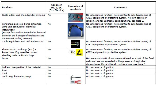 ATEX Directive exclusions